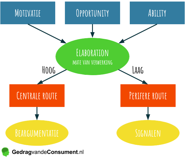 Elaboration likelihood model, Petty & Cacioppo