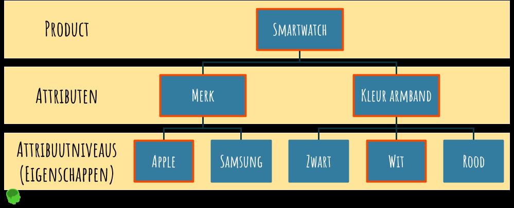 Conjoint Analysis voorbeeld Smartwatch