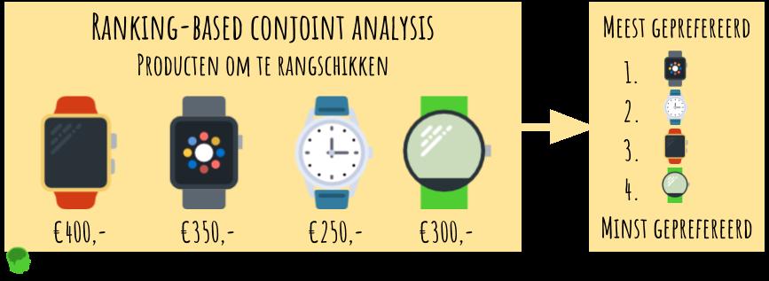 Ranking-based conjoint analysis voorbeeld