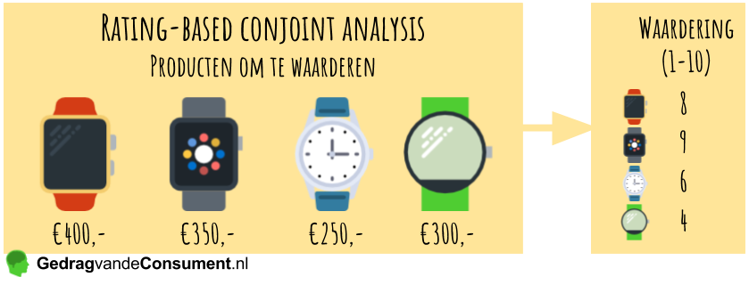 Rating-based conjoint analysis voorbeeld