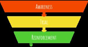 Awareness, Trial, Reinforcement model Ehrenberg